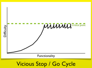 One of Zach's slides: reaching your software's critical point